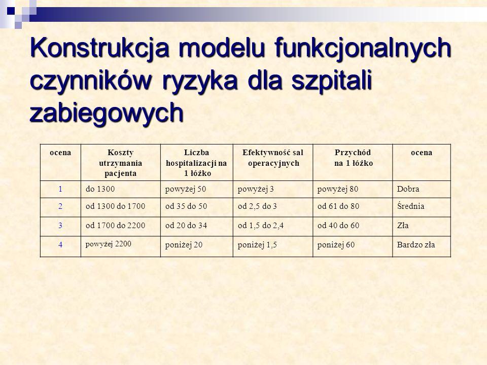 Konstrukcja modelu funkcjonalnych czynników ryzyka dla szpitali zabiegowych