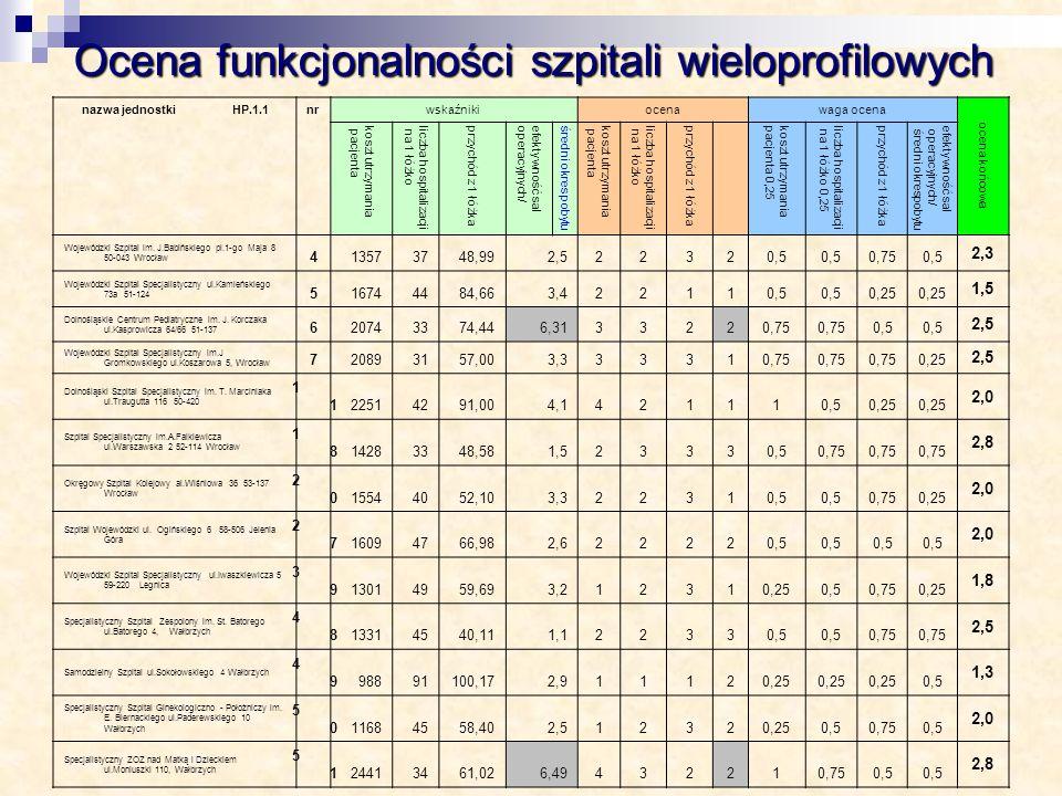 Ocena funkcjonalności szpitali wieloprofilowych