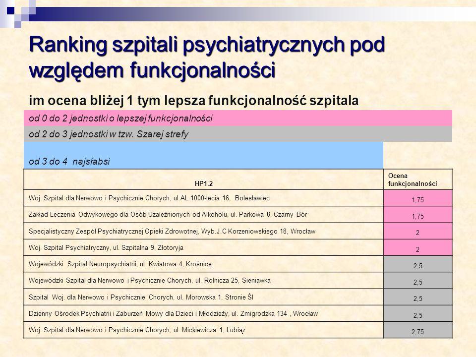 Ranking szpitali psychiatrycznych pod względem funkcjonalności