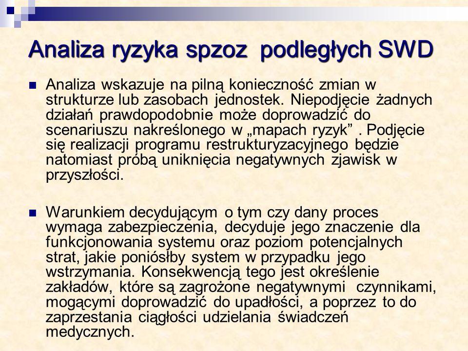 Analiza ryzyka spzoz podległych SWD