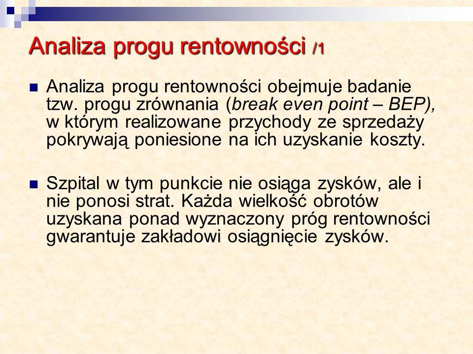 Analiza progu rentowności /1