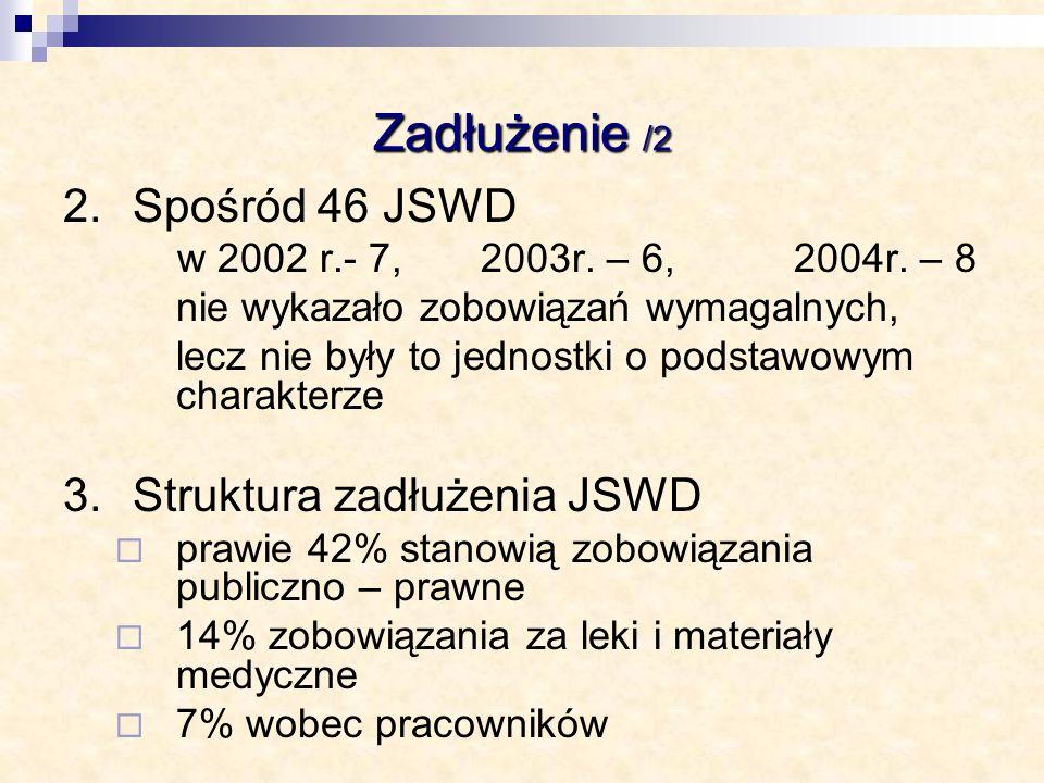Zadłużenie /2 2. Spośród 46 JSWD 3. Struktura zadłużenia JSWD
