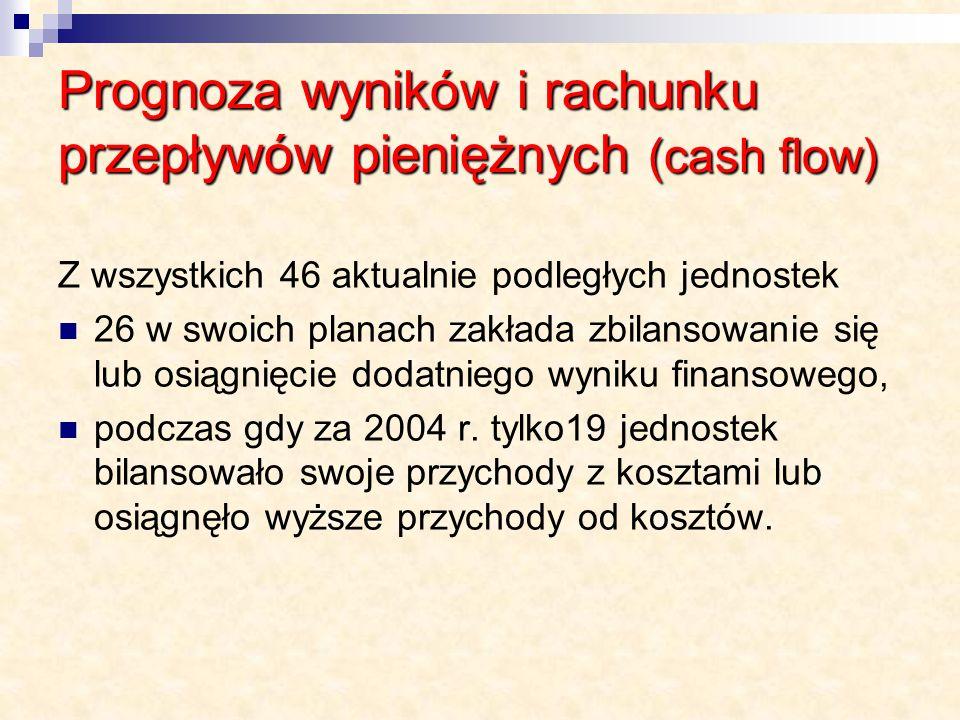 Prognoza wyników i rachunku przepływów pieniężnych (cash flow)