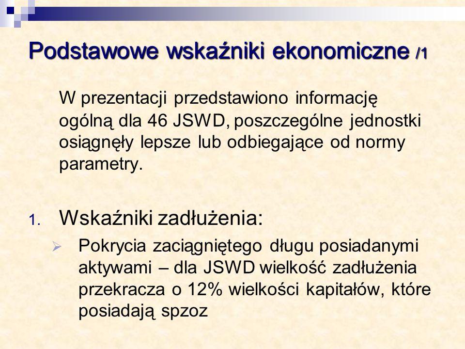 Podstawowe wskaźniki ekonomiczne /1