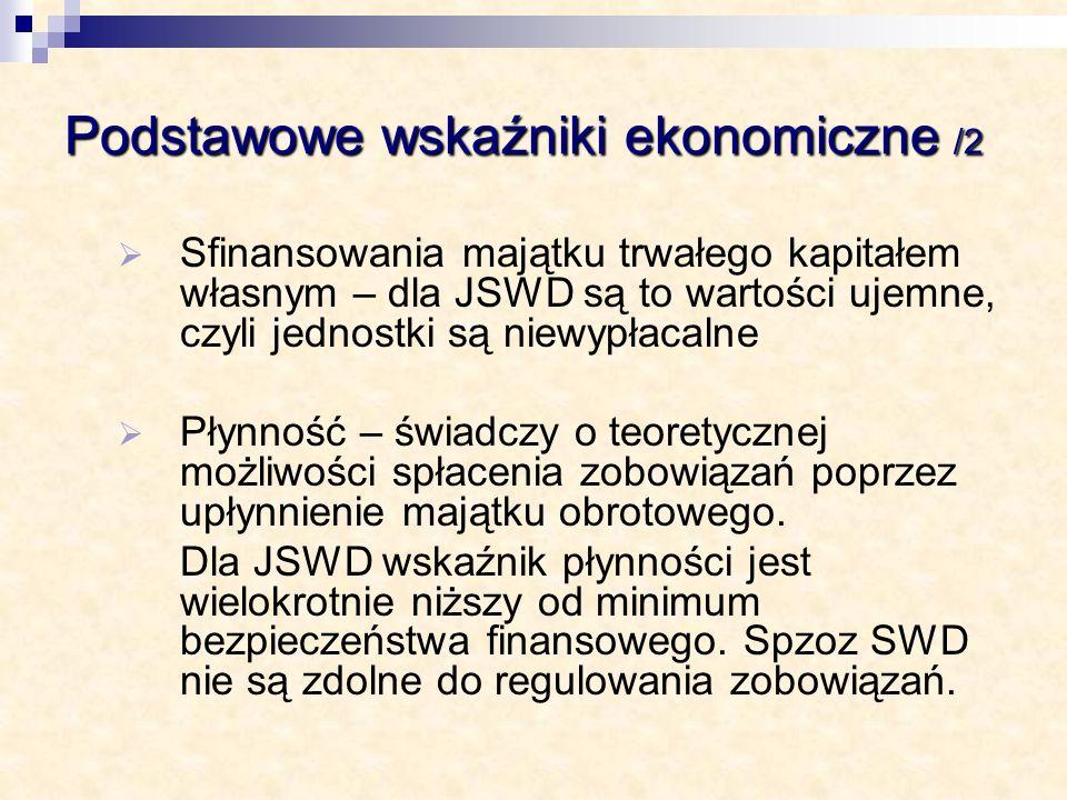 Podstawowe wskaźniki ekonomiczne /2