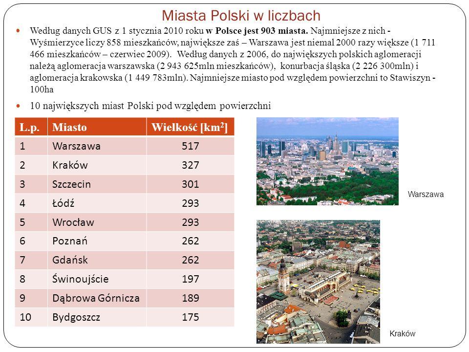 Miasta Polski w liczbach
