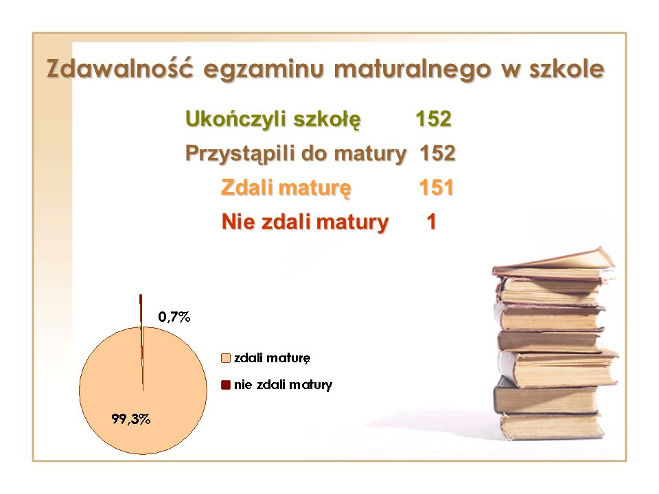 Zdawalność egzaminu maturalnego w szkole