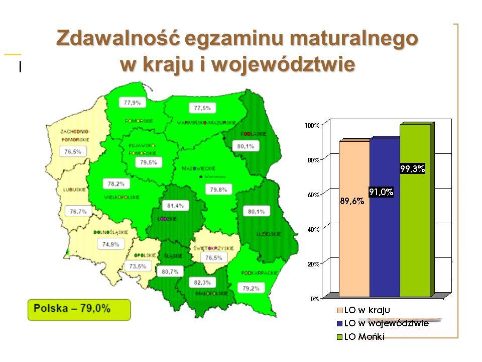 Zdawalność egzaminu maturalnego w kraju i województwie