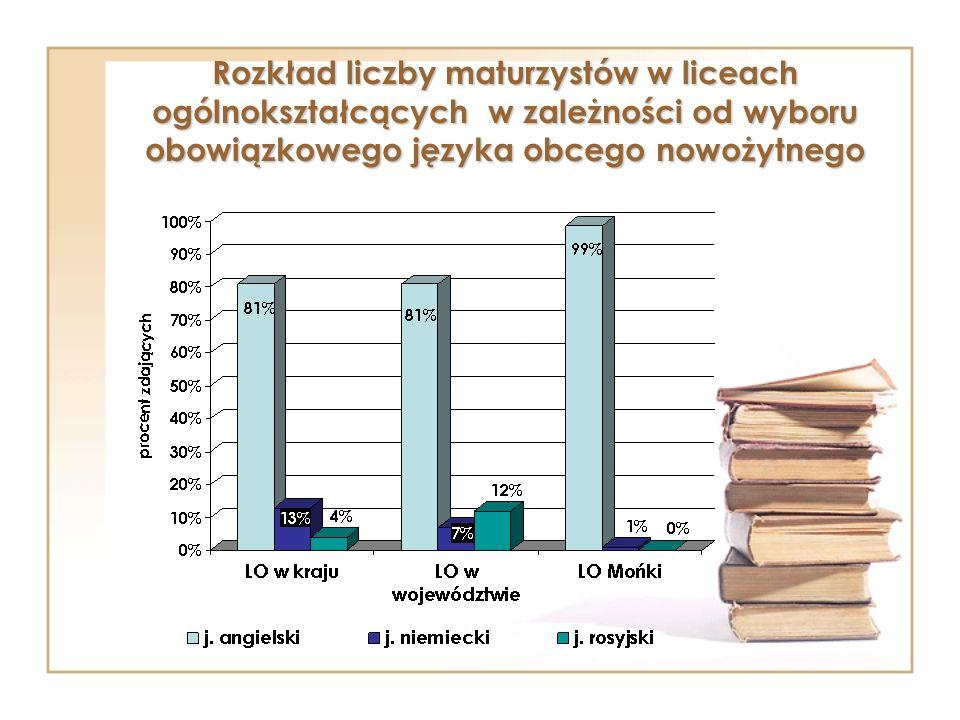 Rozkład liczby maturzystów w liceach ogólnokształcących w zależności od wyboru obowiązkowego języka obcego nowożytnego