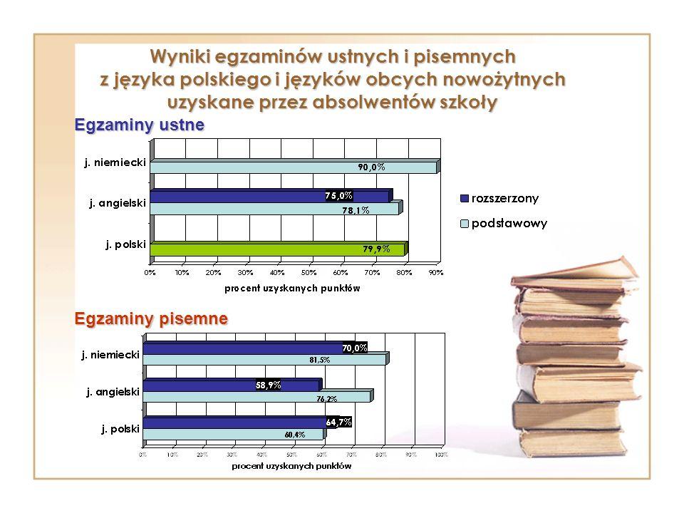 Wyniki egzaminów ustnych i pisemnych z języka polskiego i języków obcych nowożytnych uzyskane przez absolwentów szkoły