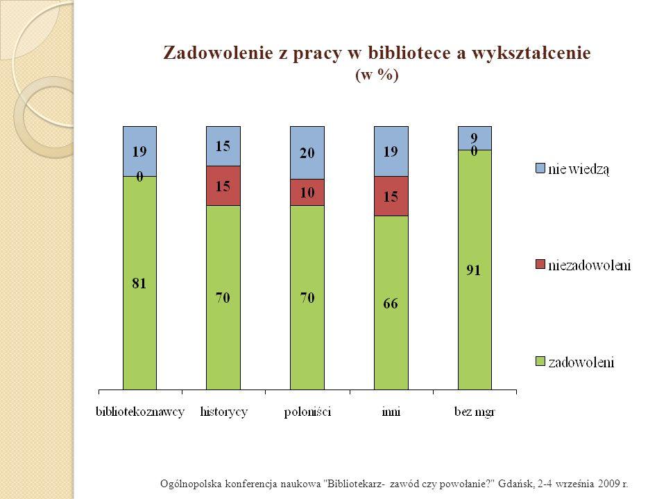 Zadowolenie z pracy w bibliotece a wykształcenie (w %)