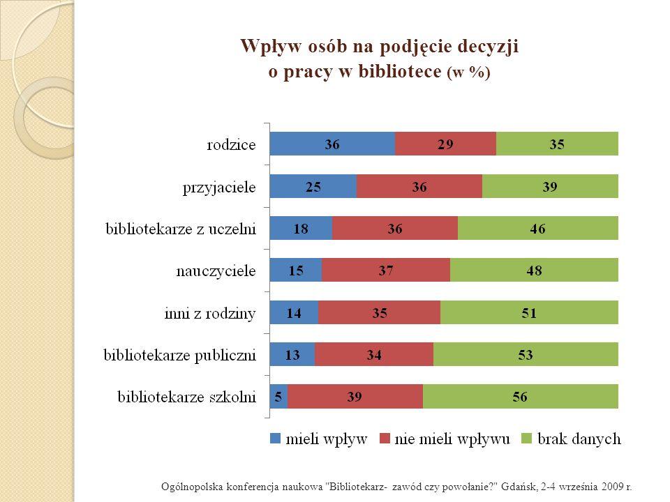 Wpływ osób na podjęcie decyzji o pracy w bibliotece (w %)
