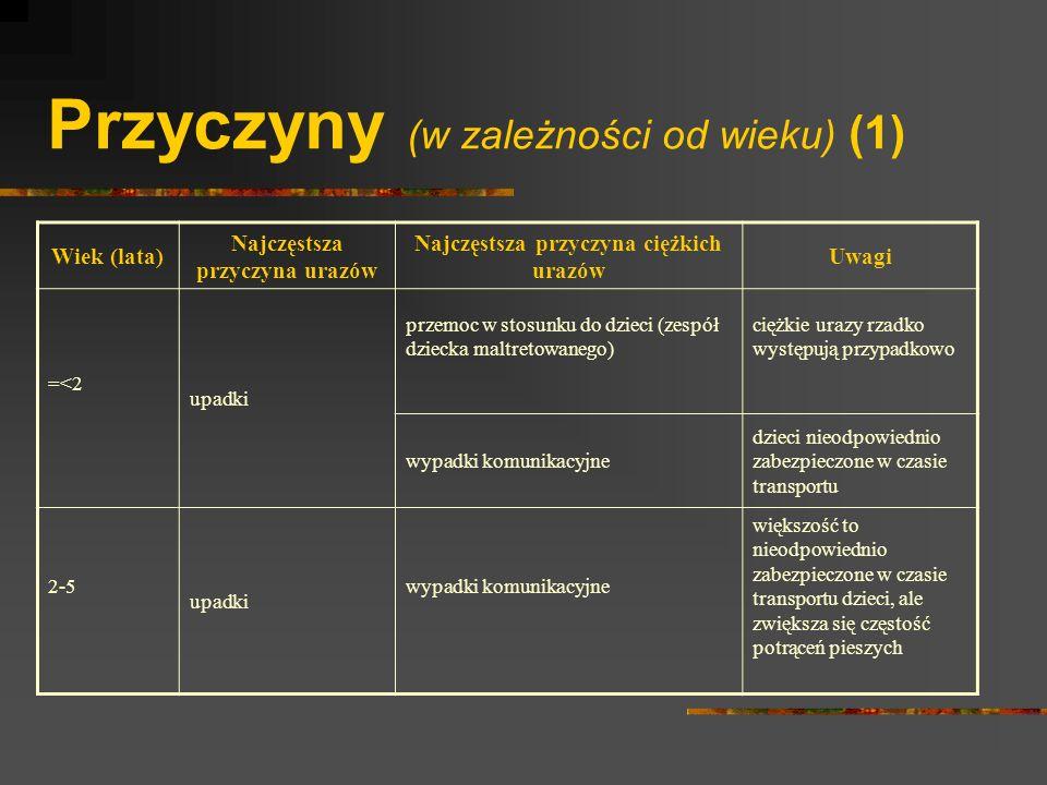Przyczyny (w zależności od wieku) (1)