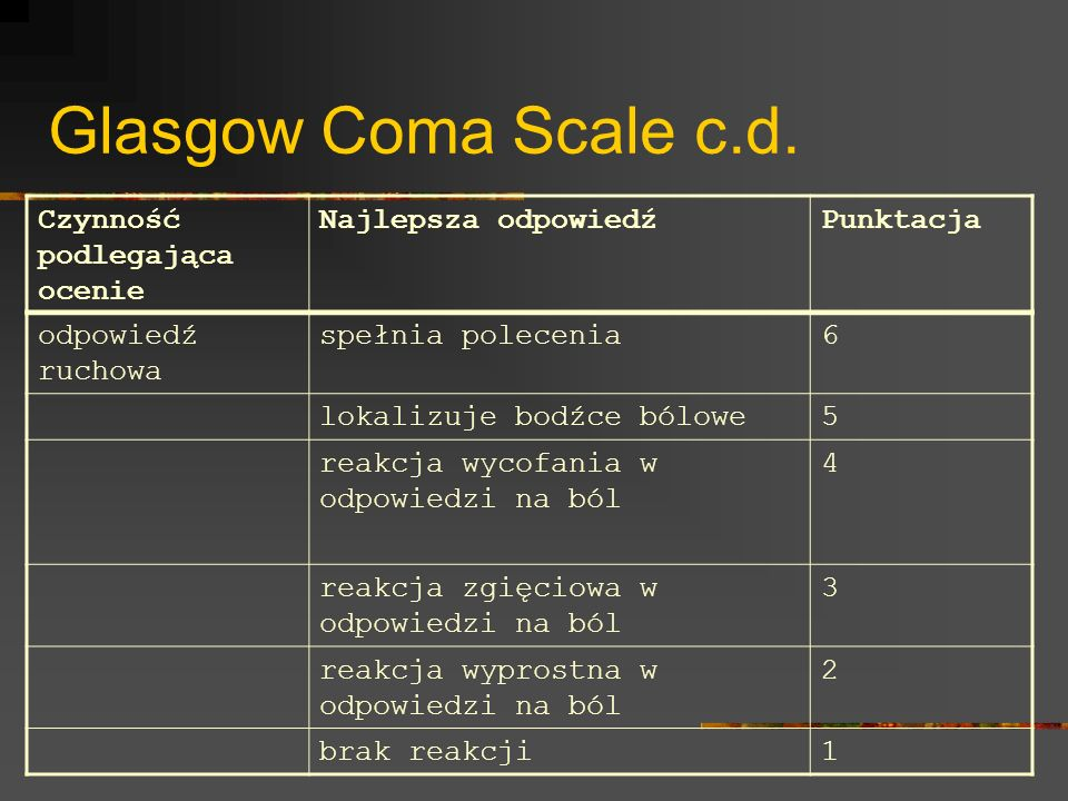 Glasgow Coma Scale c.d. Czynność podlegająca ocenie