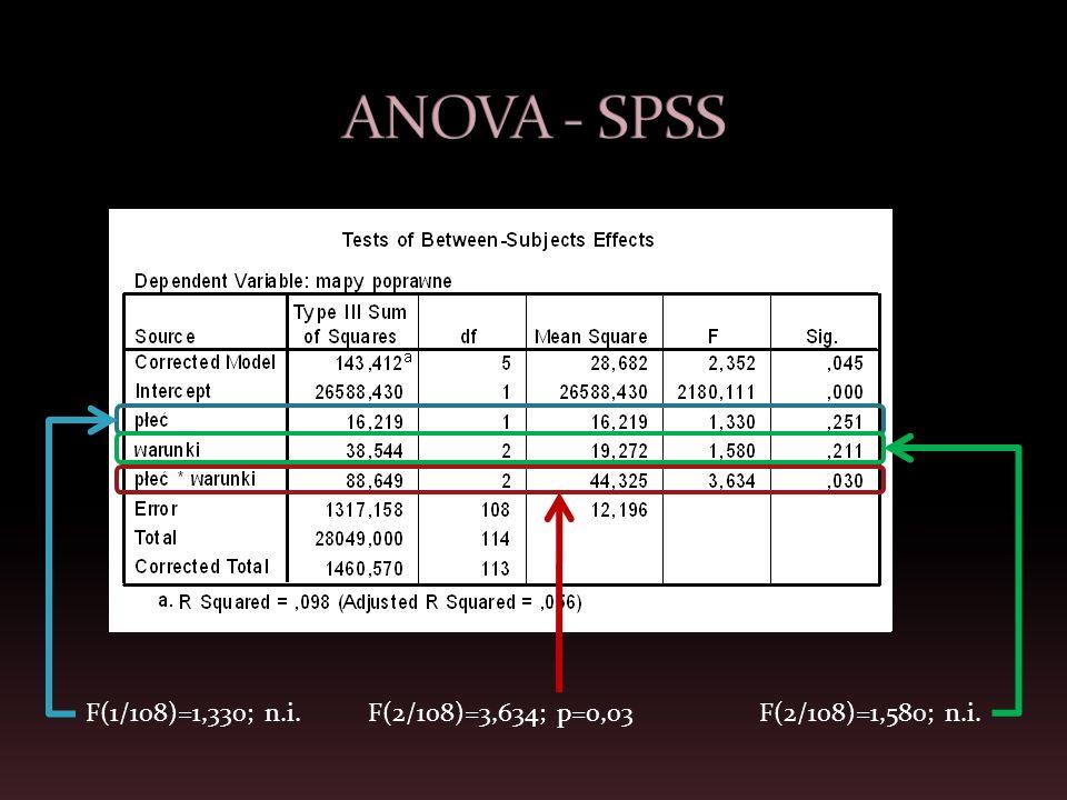 ANOVA - SPSS F(1/108)=1,330; n.i. F(2/108)=3,634; p=0,03