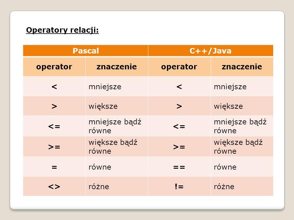 Operatory relacji: Pascal. C++/Java. operator. znaczenie. < mniejsze. > większe. <= mniejsze bądź równe.