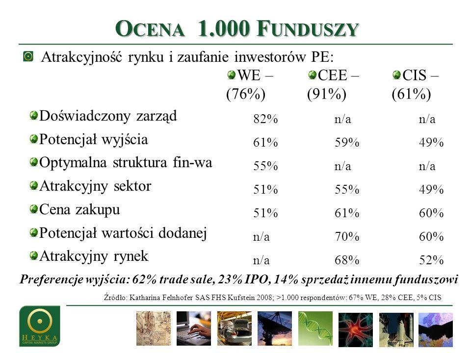 Ocena 1.000 Funduszy Atrakcyjność rynku i zaufanie inwestorów PE: