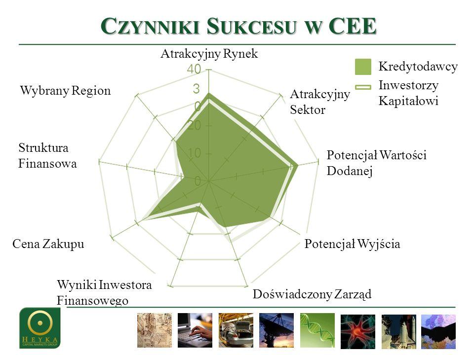 Czynniki Sukcesu w CEE Atrakcyjny Rynek Kredytodawcy Inwestorzy