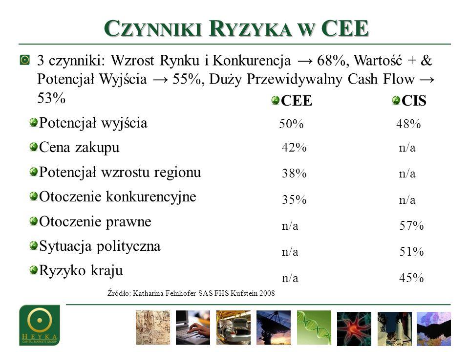 Czynniki Ryzyka w CEE 3 czynniki: Wzrost Rynku i Konkurencja → 68%, Wartość + & Potencjał Wyjścia → 55%, Duży Przewidywalny Cash Flow → 53%