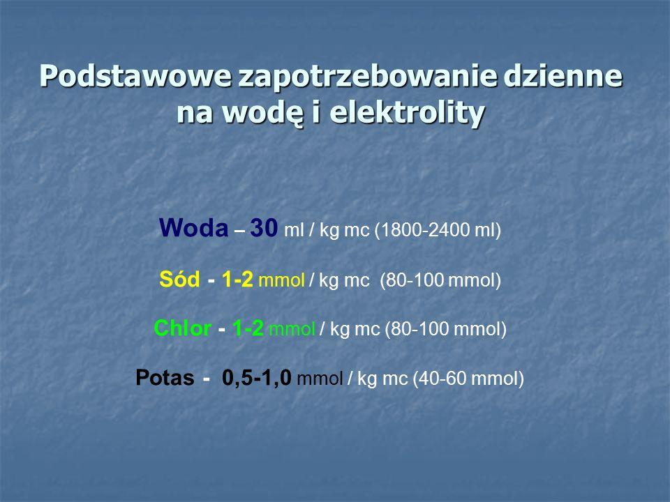 Podstawowe zapotrzebowanie dzienne na wodę i elektrolity