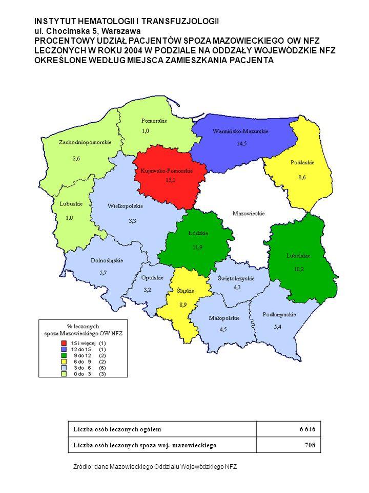 INSTYTUT HEMATOLOGII I TRANSFUZJOLOGII ul. Chocimska 5, Warszawa