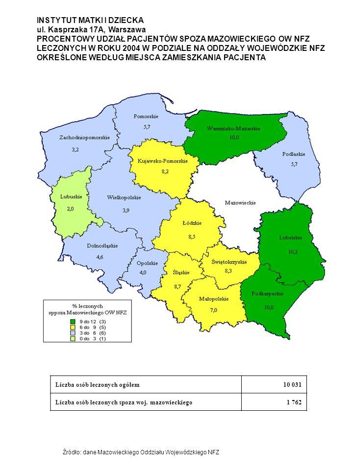 INSTYTUT MATKI I DZIECKA ul. Kasprzaka 17A, Warszawa