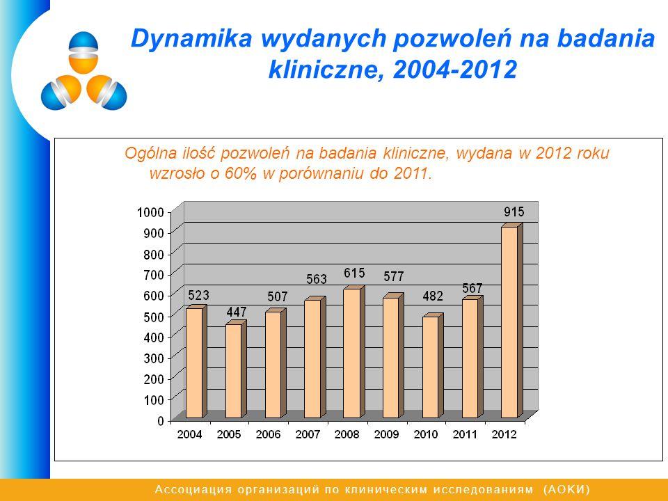 Dynamika wydanych pozwoleń na badania kliniczne, 2004-2012