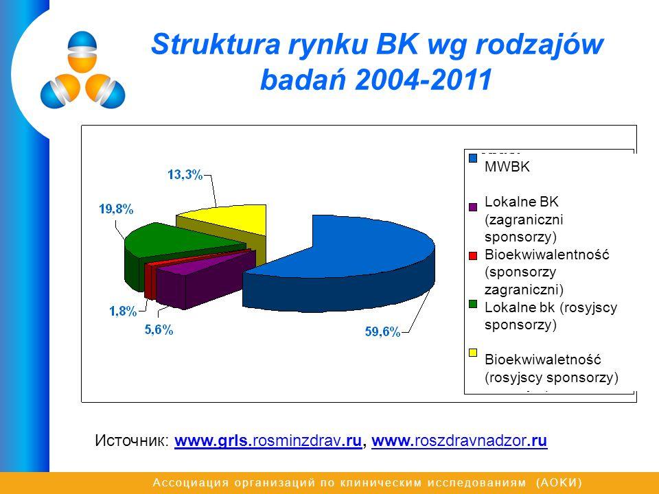 Struktura rynku BK wg rodzajów badań 2004-2011