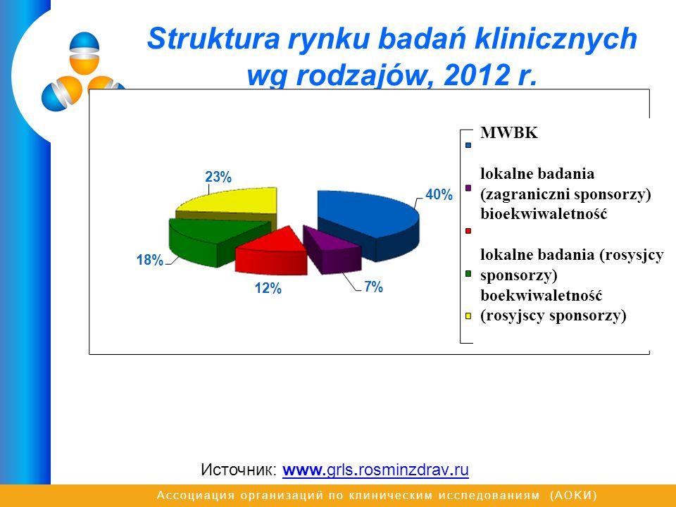 Struktura rynku badań klinicznych wg rodzajów, 2012 r.