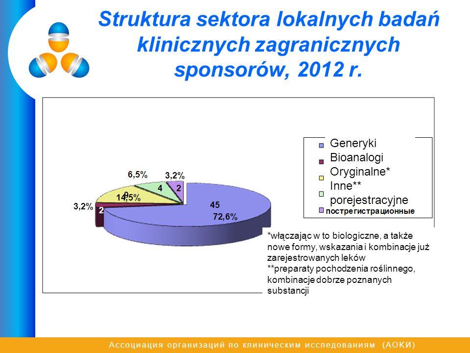 Struktura sektora lokalnych badań klinicznych zagranicznych sponsorów, 2012 r.