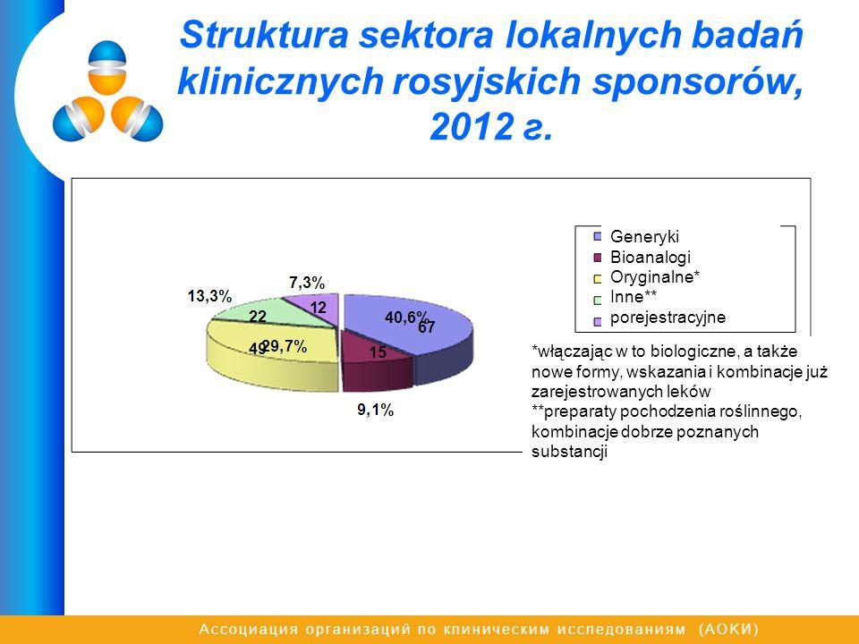 Struktura sektora lokalnych badań klinicznych rosyjskich sponsorów, 2012 г.