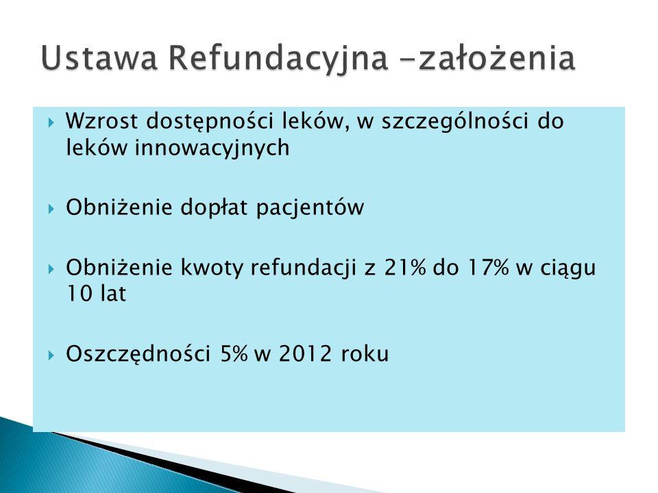 Ustawa Refundacyjna -założenia