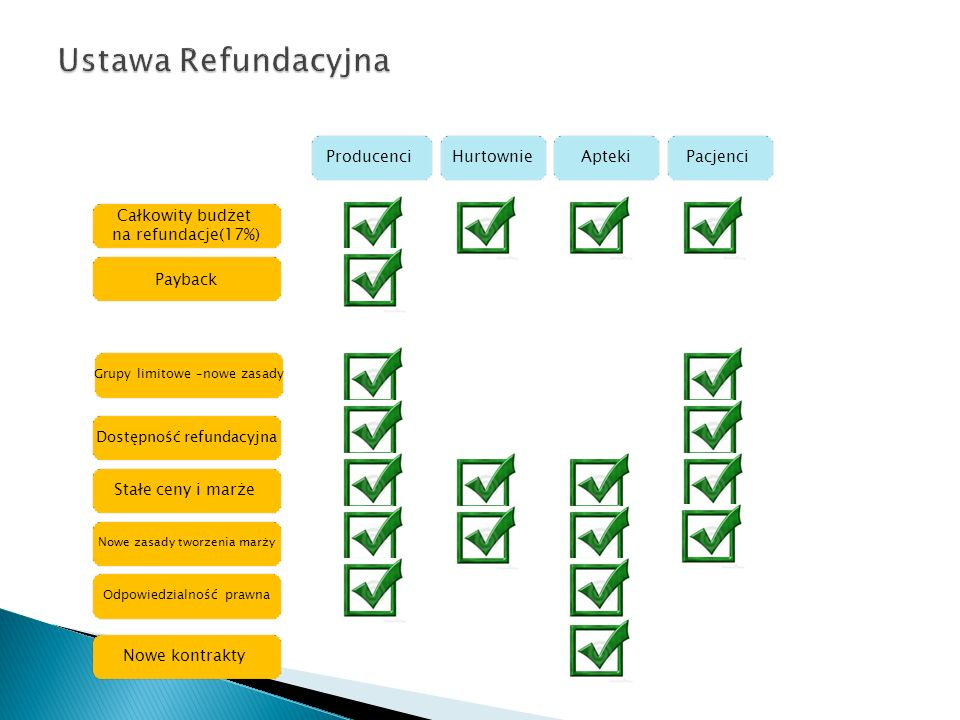Ustawa Refundacyjna Producenci Hurtownie Apteki Pacjenci