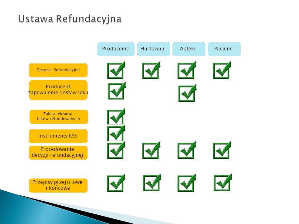Ustawa Refundacyjna Producenci Hurtownie Apteki Pacjenci Producent