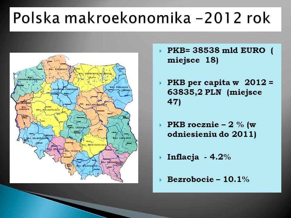 Polska makroekonomika -2012 rok