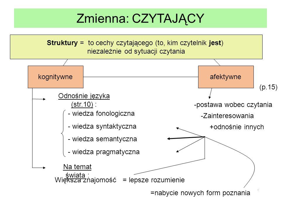 Zmienna: CZYTAJĄCYStruktury = to cechy czytającego (to, kim czytelnik jest) niezależnie od sytuacji czytania.