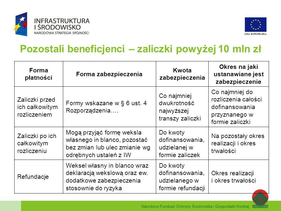 Pozostali beneficjenci – zaliczki powyżej 10 mln zł