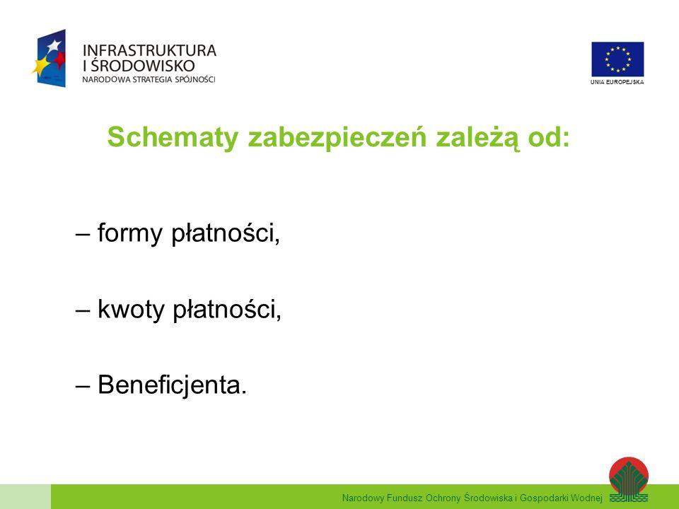 Schematy zabezpieczeń zależą od: