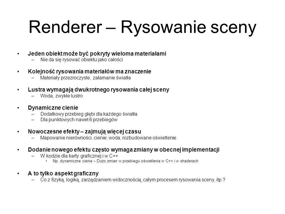 Renderer – Rysowanie sceny