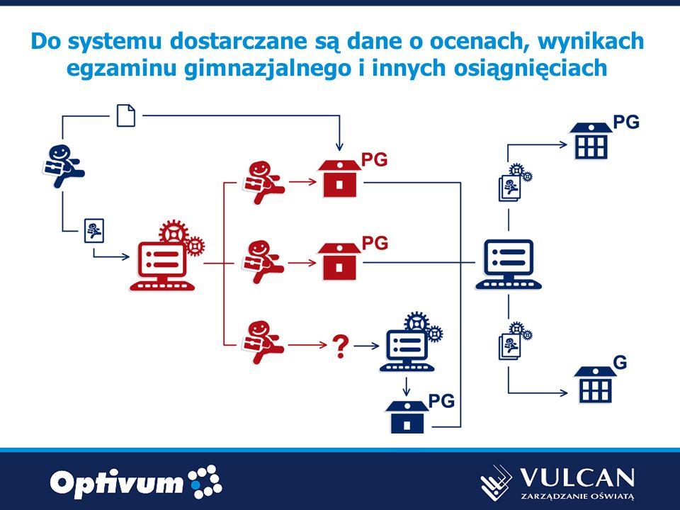 Do systemu dostarczane są dane o ocenach, wynikach egzaminu gimnazjalnego i innych osiągnięciach