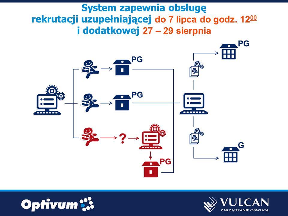 System zapewnia obsługę rekrutacji uzupełniającej do 7 lipca do godz