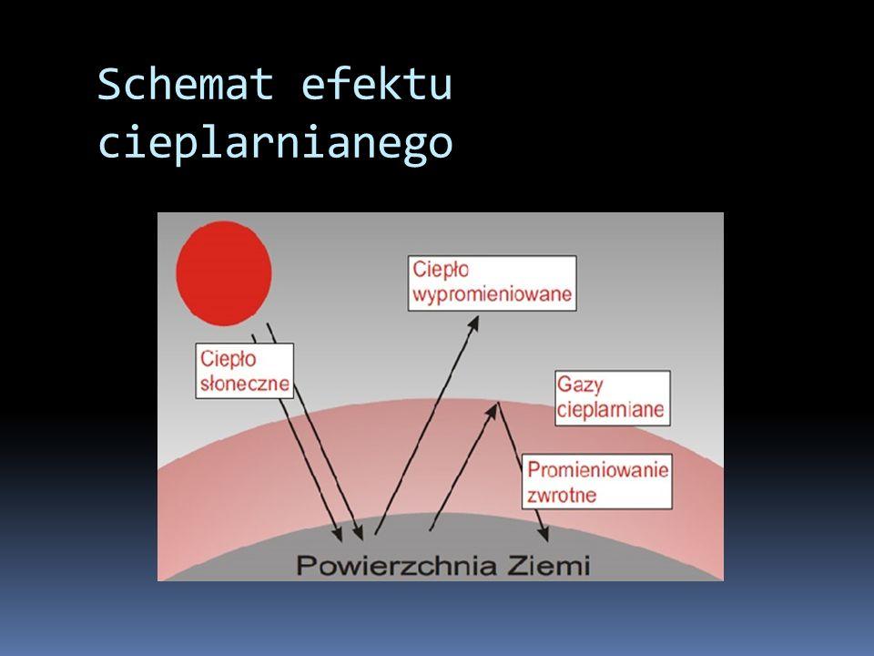Schemat efektu cieplarnianego