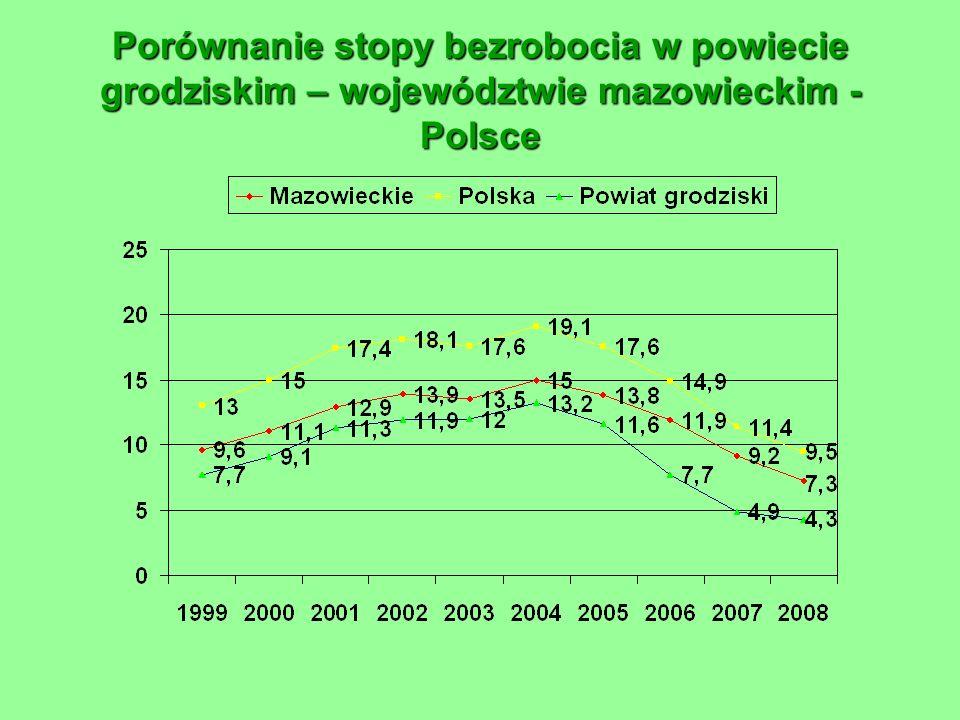 Porównanie stopy bezrobocia w powiecie grodziskim – województwie mazowieckim - Polsce