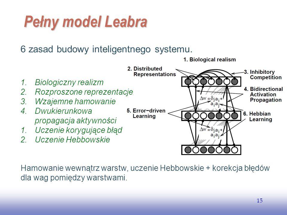 Pełny model Leabra 6 zasad budowy inteligentnego systemu.