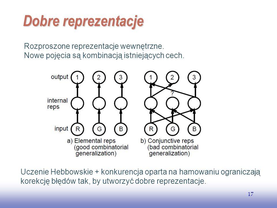 Dobre reprezentacje Rozproszone reprezentacje wewnętrzne.