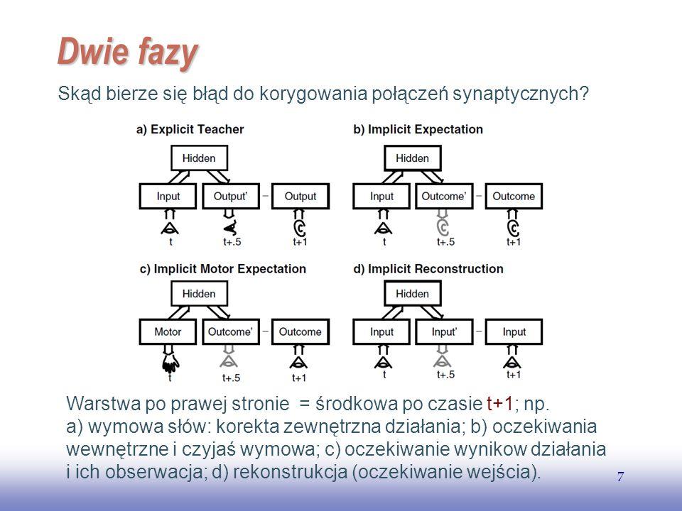Dwie fazy Skąd bierze się błąd do korygowania połączeń synaptycznych