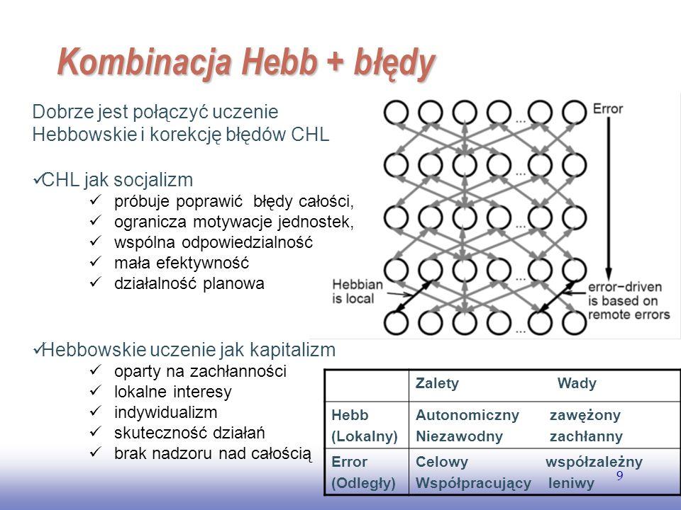 Kombinacja Hebb + błędy