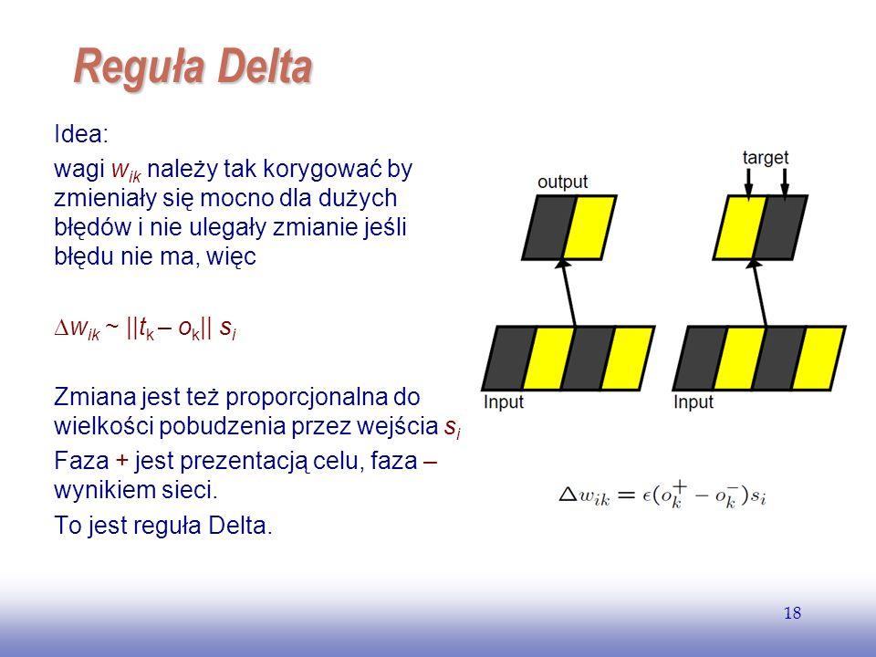 EE141 Reguła Delta. Idea: wagi wik należy tak korygować by zmieniały się mocno dla dużych błędów i nie ulegały zmianie jeśli błędu nie ma, więc.