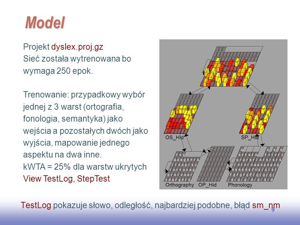 Model Projekt dyslex.proj.gz