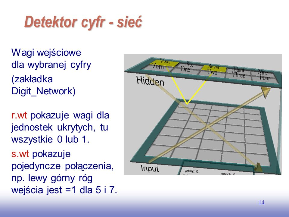 Detektor cyfr - sieć Wagi wejściowe dla wybranej cyfry